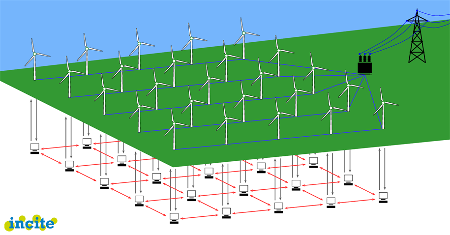 Distributed control of wind farm