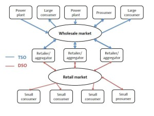 Simplified schematic of the energy market