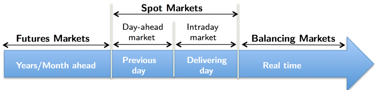 Type of energy markets