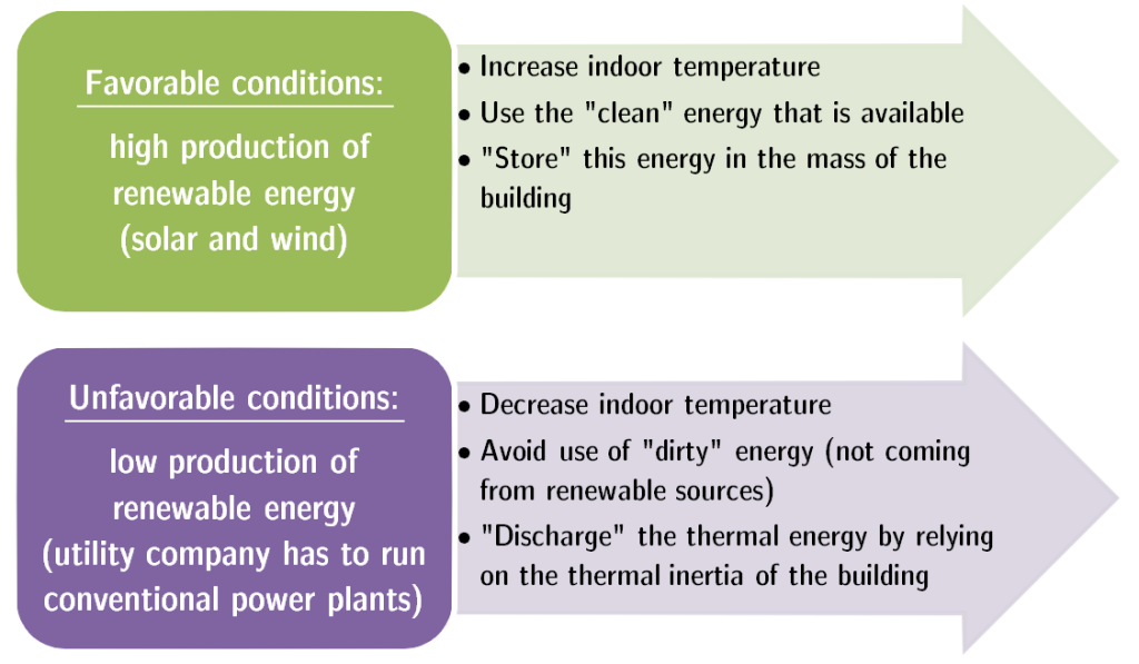 Fig. 1 - Example of energy flexibility scenario