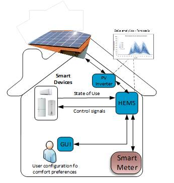 Figure 2. End-user equipped with smart meter infrastructure, microgeneration unit and Home Energy Management System apparatus