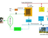 The role of hydrogen in the energy system