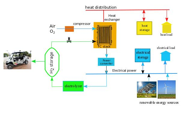 Figure 1: H2 in microgrids