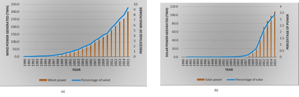 Fig. 1 Contribution to electric grid from a) wind power  b) solar power