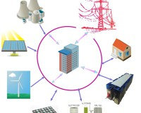 The role of Electrical storage systems in future grids