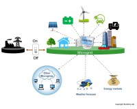 Microgrids, a game changer
