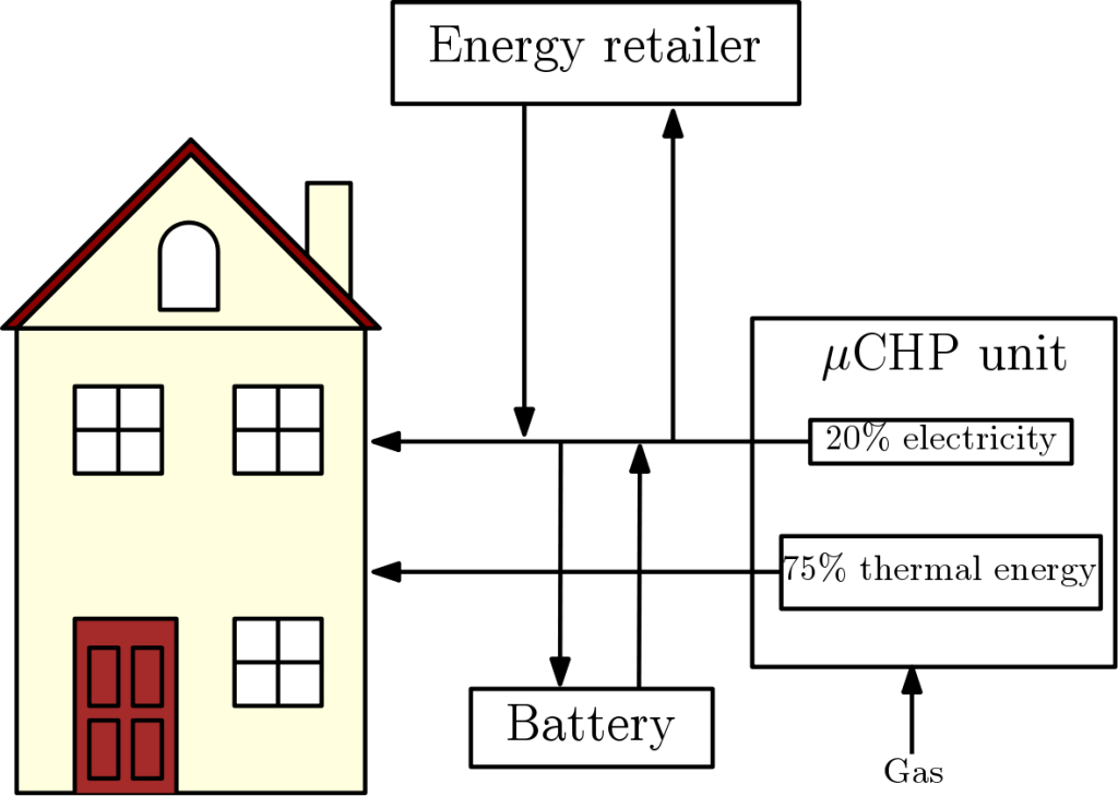 Fig. 2. House with a micro-CHP unit. The produced electricity can be used in the house, stored in a battery or sold to an energy retailer. Electricity can be also bought from the main grid (Figure inspired by [1])