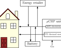Distributed generation in houses with micro-CHPs and the role of control for reduced costs