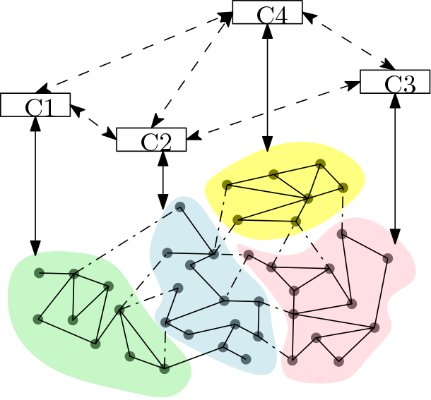 Figure 2. A network controlled by distributed controllers.