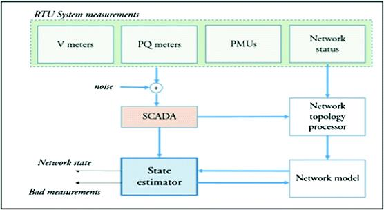 Figure 1. Structure of a State Estimator [2]