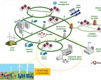 Introducing Microgrids & Local Energy Communities