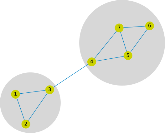 Fig. 3 - A simple example graph with two different clusters