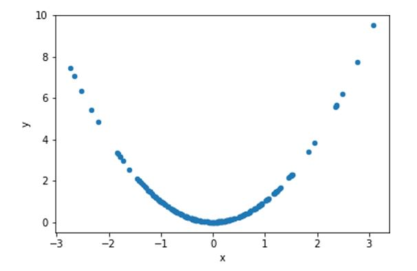 Figure 1 - Data set 1 with correlation 0.02
