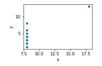 Figure 2 - Data set 2 with correlation = 0.812