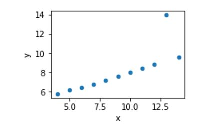 Figure 3 - Data set 3 with correlation = 0.812