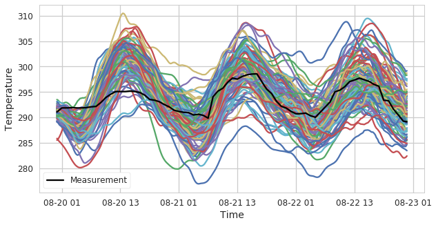 Fig. 2. 100 outdoor temperature scenarios generated with the model proposed in [9]. The measurement is shown in black.