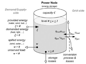 Figure 4. Power Node Representation of Energy Flexibility [8]