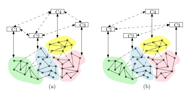 Figure 1: A distributed control scheme with a time-varying communication network.